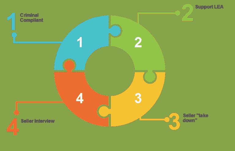 Brand Protection Solutions  in Germany CTF Workflow Module 4 enforcement EN
