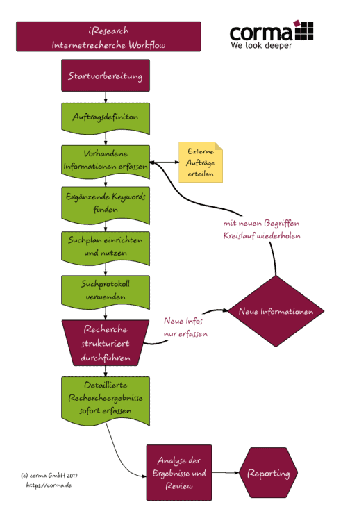 serie reputationscheck (03): die basics - effektive internetrecherche internetrechercheworkflow 2017 a4